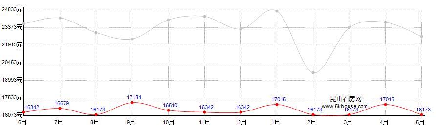 东晶国际花园房价走势图