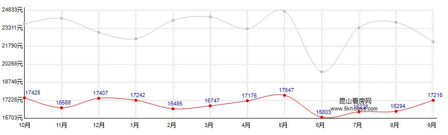 尚东国际房价走势图