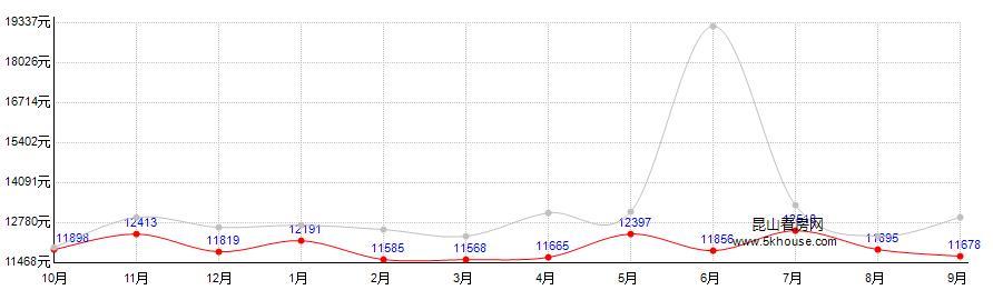 汉城国际房价走势图