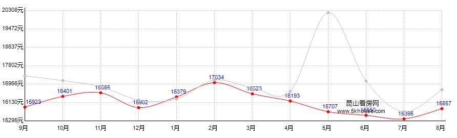 澄湖·颐景园(颐悦景庭)房价走势图